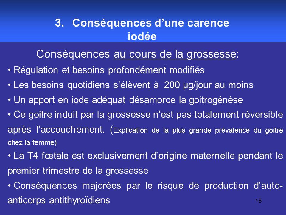 15 Conséquences au cours de la grossesse: Régulation et besoins profondément modifiés Les besoins quotidiens sélèvent à 200 µg/jour au moins Un apport