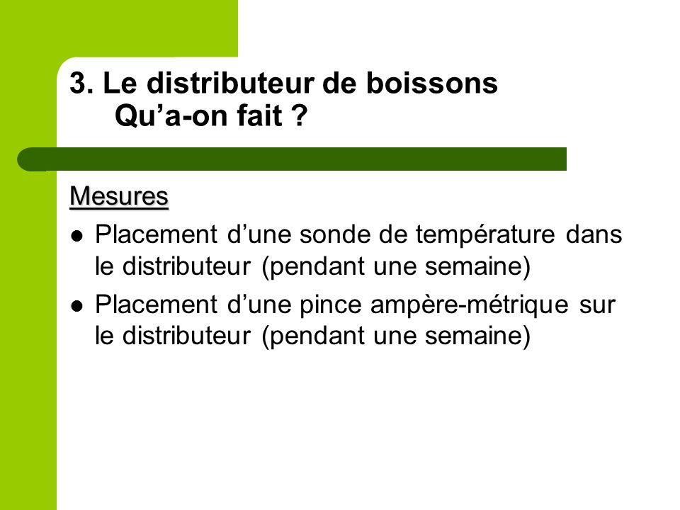 3. Le distributeur de boissons Qua-on fait ? Mesures Placement dune sonde de température dans le distributeur (pendant une semaine) Placement dune pin