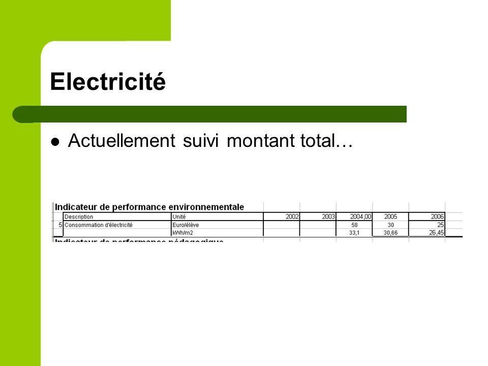 Electricité Actuellement suivi montant total…