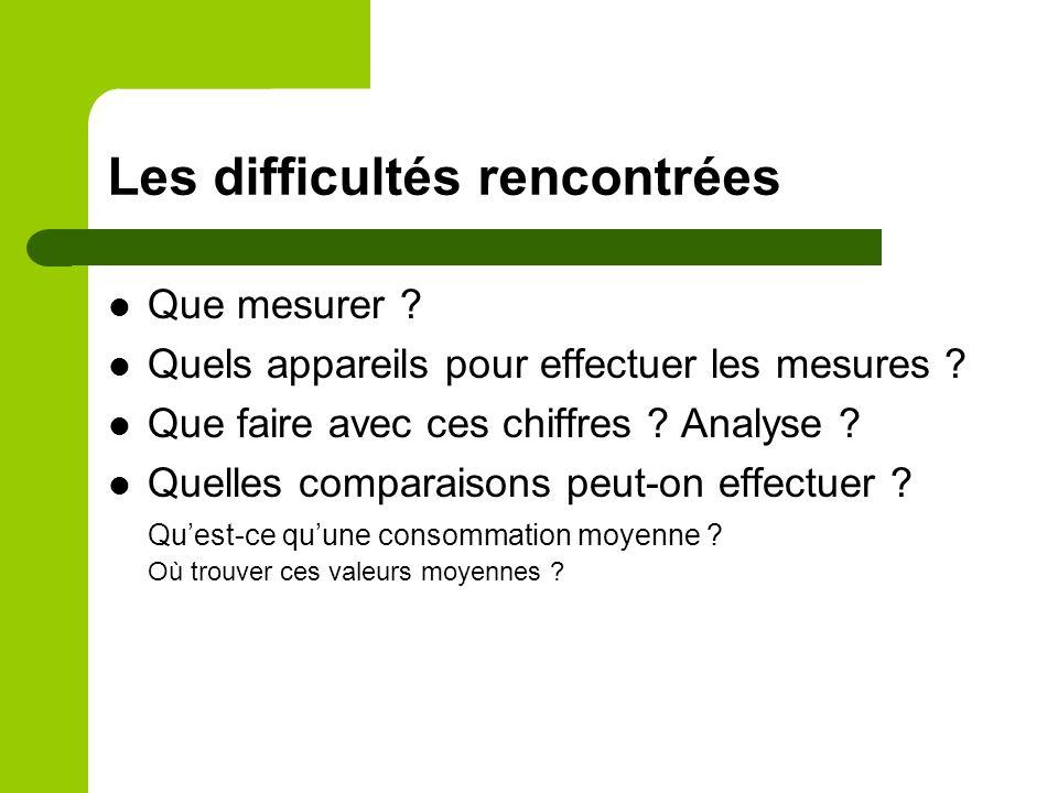 Les difficultés rencontrées Que mesurer ? Quels appareils pour effectuer les mesures ? Que faire avec ces chiffres ? Analyse ? Quelles comparaisons pe