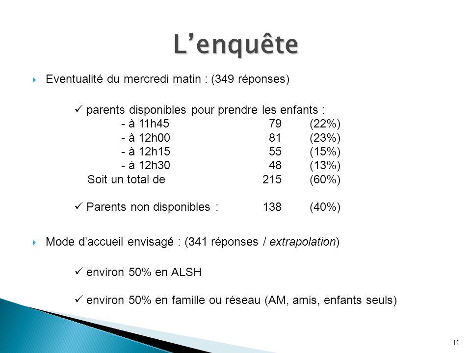 Eventualité du mercredi matin : (349 réponses) parents disponibles pour prendre les enfants : - à 11h45 79(22%) - à 12h00 81(23%) - à 12h15 55(15%) - à 12h30 48(13%) Soit un total de 215(60%) Parents non disponibles : 138(40%) Mode daccueil envisagé : (341 réponses / extrapolation) environ 50% en ALSH environ 50% en famille ou réseau (AM, amis, enfants seuls) 11 Lenquête