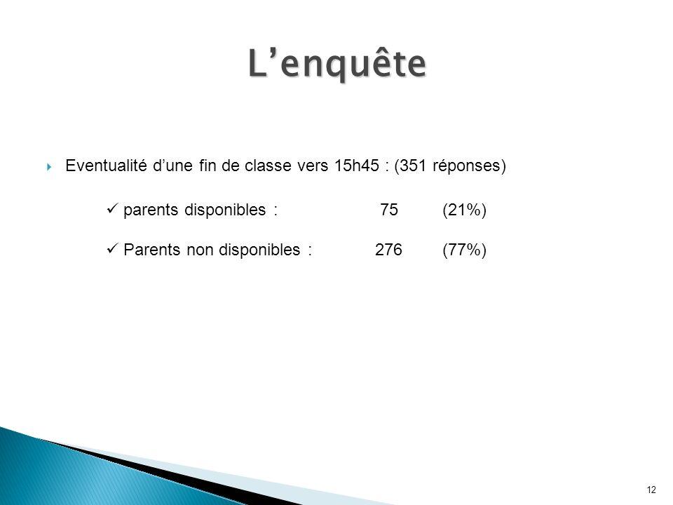 Eventualité dune fin de classe vers 15h45 : (351 réponses) parents disponibles : 75(21%) Parents non disponibles : 276(77%) 12 Lenquête