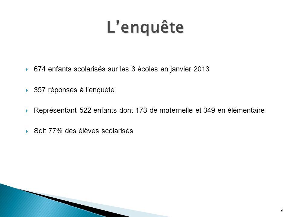 674 enfants scolarisés sur les 3 écoles en janvier 2013 357 réponses à lenquête Représentant 522 enfants dont 173 de maternelle et 349 en élémentaire Soit 77% des élèves scolarisés 9 Lenquête