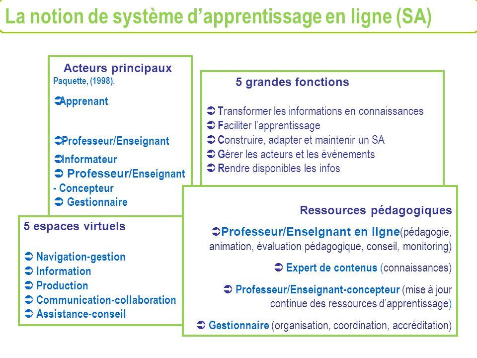 Acteurs principaux Paquette, (1998). Apprenant Professeur/Enseignant Informateur Professeur/ Enseignant - Concepteur Gestionnaire 5 grandes fonctions