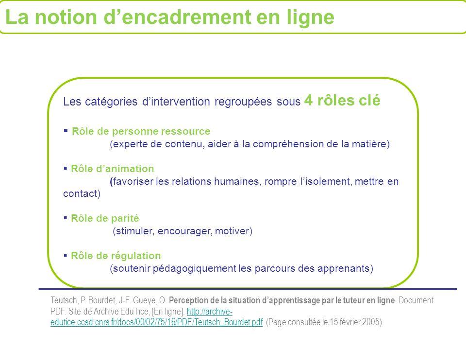 Les catégories dintervention regroupées sous 4 rôles clé Rôle de personne ressource (experte de contenu, aider à la compréhension de la matière) Rôle