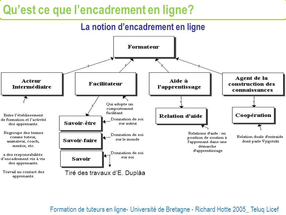 Tiré des travaux dE. Duplàa Formation de tuteurs en ligne- Université de Bretagne - Richard Hotte 2005_ Teluq Licef La notion dencadrement en ligne Qu