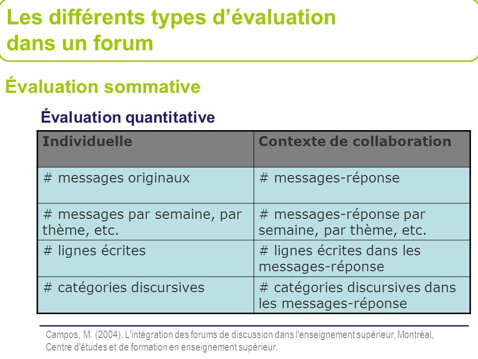Évaluation sommative Évaluation quantitative IndividuelleContexte de collaboration # messages originaux# messages-réponse # messages par semaine, par
