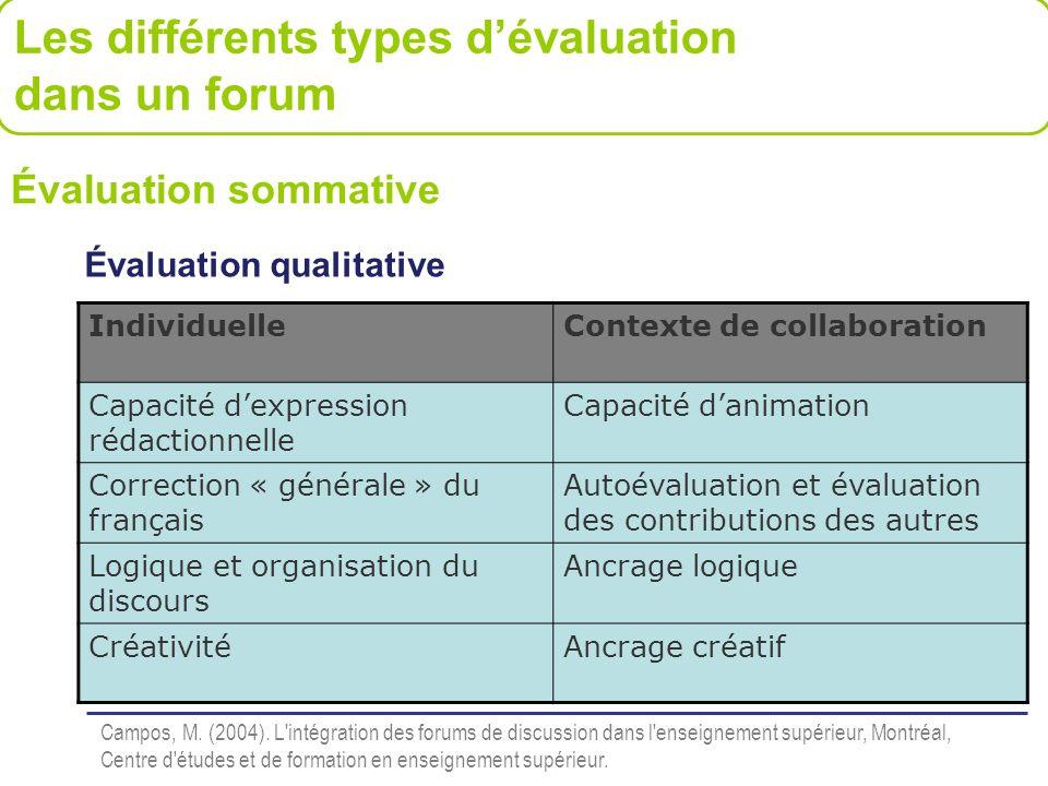 Évaluation qualitative IndividuelleContexte de collaboration Capacité dexpression rédactionnelle Capacité danimation Correction « générale » du frança