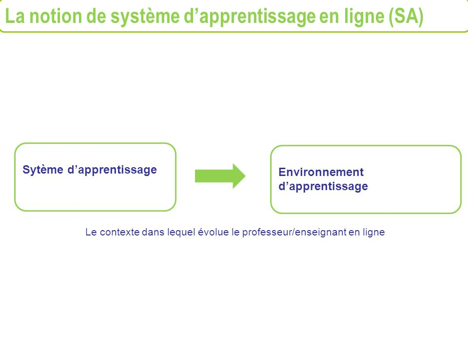 La notion de système dapprentissage en ligne (SA) Sytème dapprentissage Environnement dapprentissage Le contexte dans lequel évolue le professeur/ense
