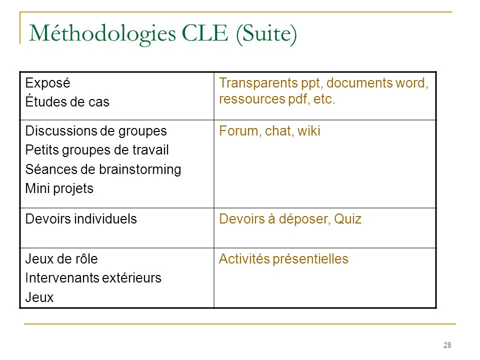 Méthodologies CLE (Suite) 28 Exposé Études de cas Transparents ppt, documents word, ressources pdf, etc.