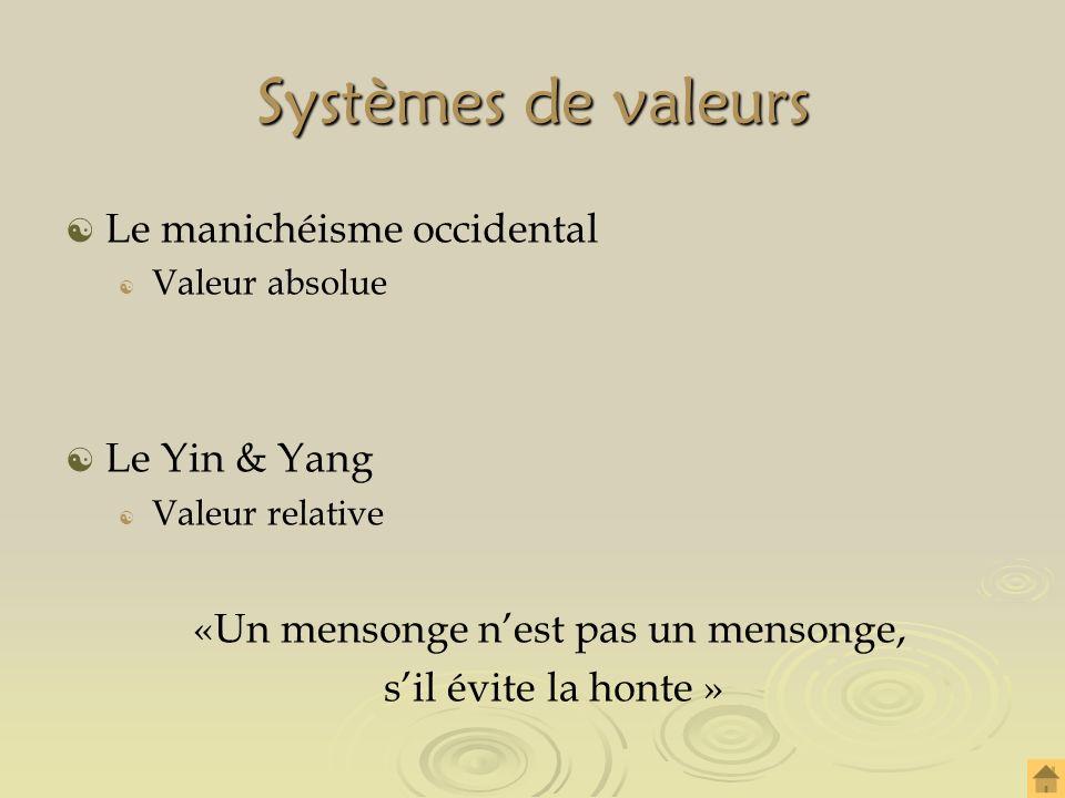 Systèmes de valeurs Le manichéisme occidental Valeur absolue Le Yin & Yang Valeur relative «Un mensonge nest pas un mensonge, sil évite la honte »