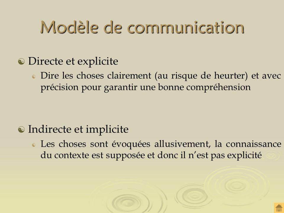 Modèle de communication Directe et explicite Dire les choses clairement (au risque de heurter) et avec précision pour garantir une bonne compréhension Indirecte et implicite Les choses sont évoquées allusivement, la connaissance du contexte est supposée et donc il nest pas explicité