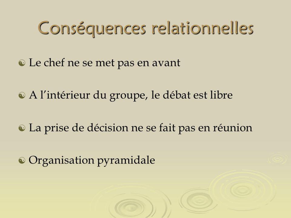 Conséquences relationnelles Le chef ne se met pas en avant A lintérieur du groupe, le débat est libre La prise de décision ne se fait pas en réunion Organisation pyramidale