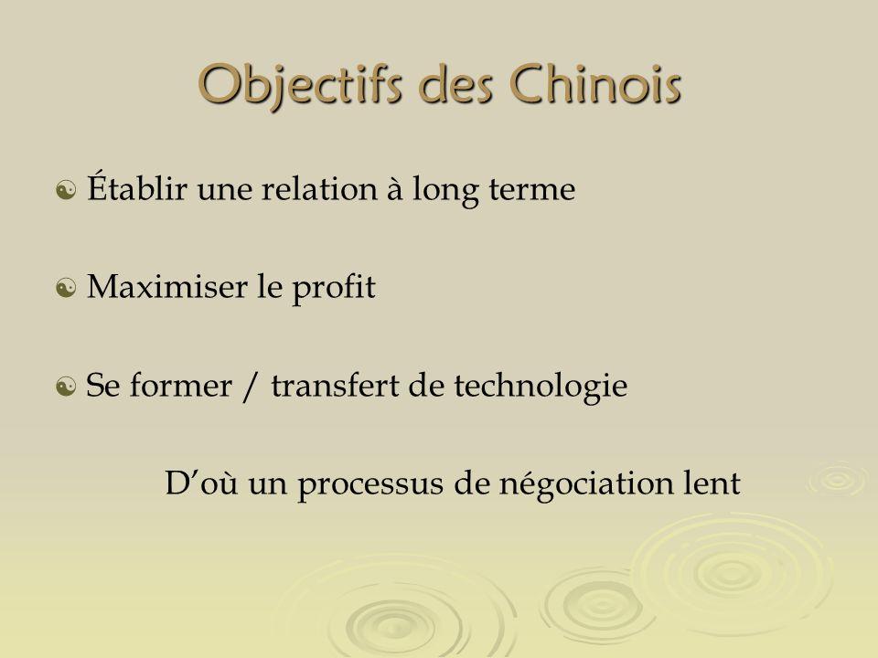 Objectifs des Chinois Établir une relation à long terme Maximiser le profit Se former / transfert de technologie Doù un processus de négociation lent