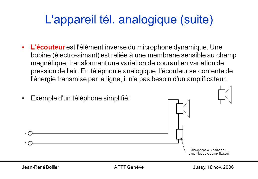 Jussy, 18 nov. 2006Jean-René BollierAFTT Genève L'appareil téléphonique analogique Le microphone transforme des vibrations acoustiques en courant élec