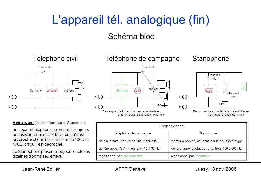 Jussy, 18 nov. 2006Jean-René BollierAFTT Genève L'appareil tél. analogique (suite) La fourchette est le contact qui permet d'établir ou d'interrompre