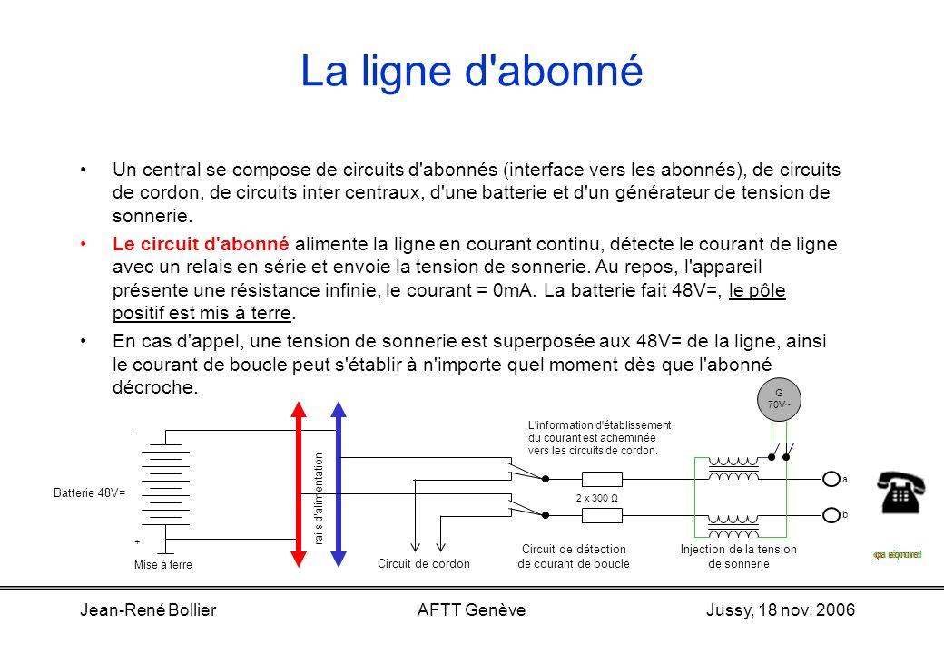 Jussy, 18 nov. 2006Jean-René BollierAFTT Genève L'appareil tél. analogique (fin) Schéma bloc Téléphone civilTéléphone de campagneStanophone abab Sonne