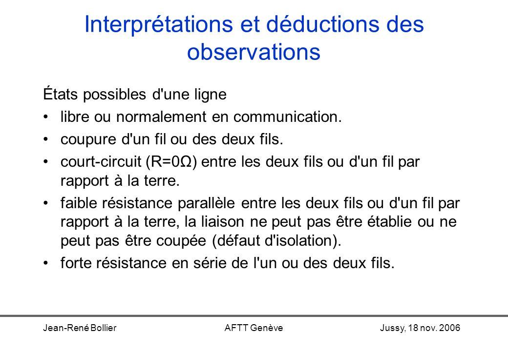Jussy, 18 nov. 2006Jean-René BollierAFTT Genève Interprétations et déductions des observations Rappel des phénomènes observables en bout de ligne –Une