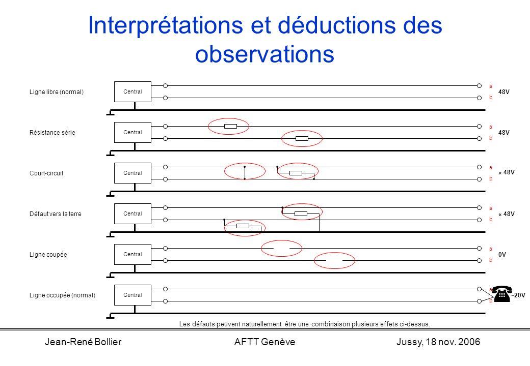 Jussy, 18 nov. 2006Jean-René BollierAFTT Genève Interprétations et déductions des observations États possibles d'une ligne libre ou normalement en com