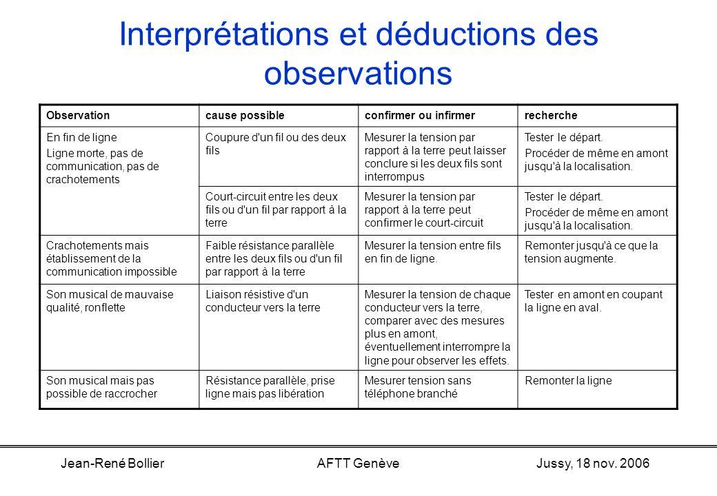 Jussy, 18 nov. 2006Jean-René BollierAFTT Genève Interprétations et déductions des observations Central Ligne libre (normal) a ba b Central Défaut vers
