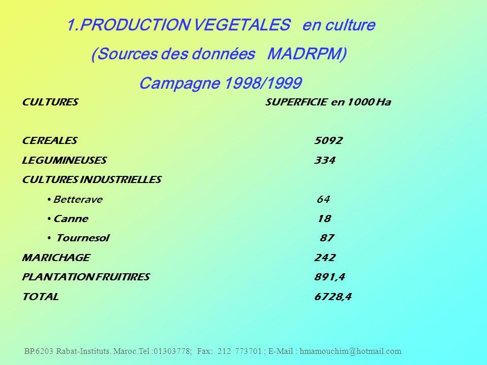 BP.6203 Rabat-Instituts. Maroc.Tel :01303778; Fax: 212 773701 ; E-Mail : hmamouchim@hotmail.com 1.PRODUCTION VEGETALES en culture (Sources des données