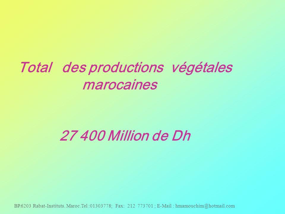 BP.6203 Rabat-Instituts. Maroc.Tel :01303778; Fax: 212 773701 ; E-Mail : hmamouchim@hotmail.com Total des productions végétales marocaines 27 400 Mill