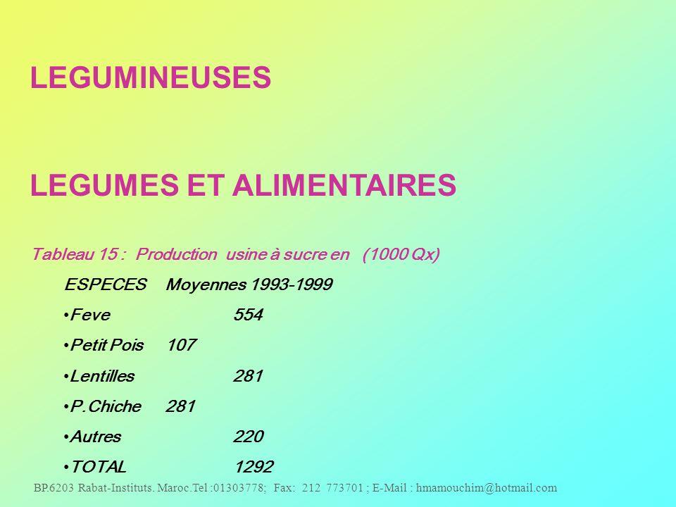 BP.6203 Rabat-Instituts. Maroc.Tel :01303778; Fax: 212 773701 ; E-Mail : hmamouchim@hotmail.com LEGUMINEUSES LEGUMES ET ALIMENTAIRES Tableau 15 : Prod