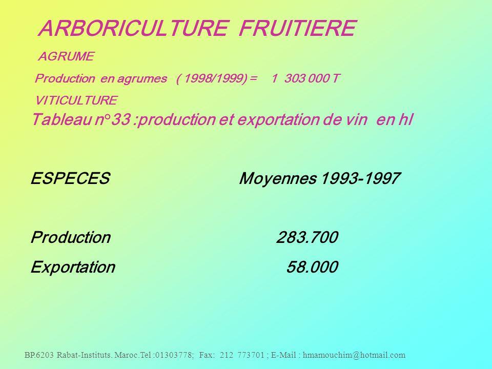 BP.6203 Rabat-Instituts. Maroc.Tel :01303778; Fax: 212 773701 ; E-Mail : hmamouchim@hotmail.com ARBORICULTURE FRUITIERE AGRUME Production en agrumes (