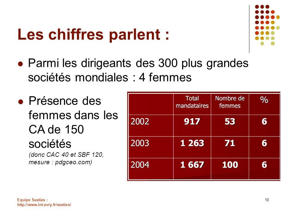 Equipe Sexties : http://www.int-evry.fr/sexties/ 10 Les chiffres parlent : Parmi les dirigeants des 300 plus grandes sociétés mondiales : 4 femmes Pré