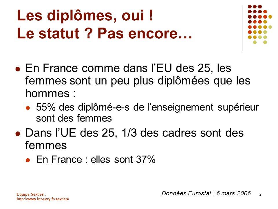 Equipe Sexties : http://www.int-evry.fr/sexties/ 2 Les diplômes, oui ! Le statut ? Pas encore… En France comme dans lEU des 25, les femmes sont un peu