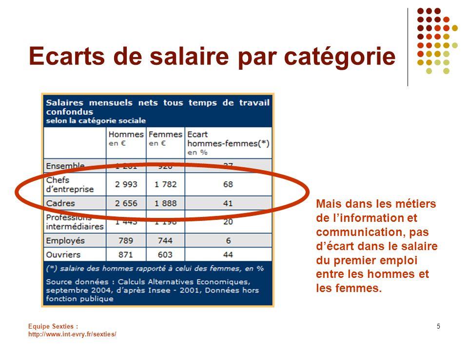 Equipe Sexties : http://www.int-evry.fr/sexties/ 5 Ecarts de salaire par catégorie Mais dans les métiers de linformation et communication, pas décart