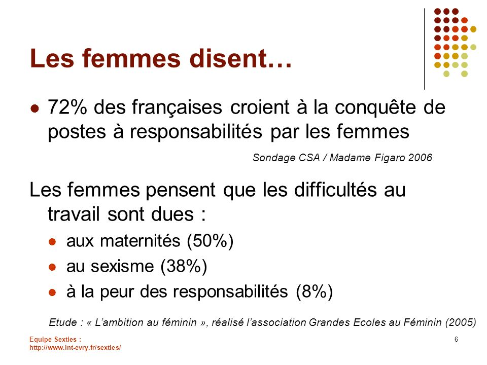Equipe Sexties : http://www.int-evry.fr/sexties/ 6 Les femmes disent… 72% des françaises croient à la conquête de postes à responsabilités par les fem