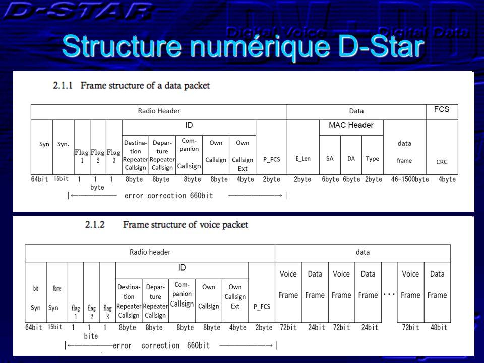 Structure numérique D-Star
