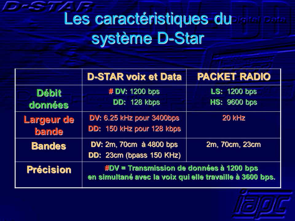 Les caractéristiques du système D-Star D-STAR voix et Data PACKET RADIO Débit données # DV: 1200 bps DD: 128 kbps DD: 128 kbps LS: 1200 bps HS: 9600 b