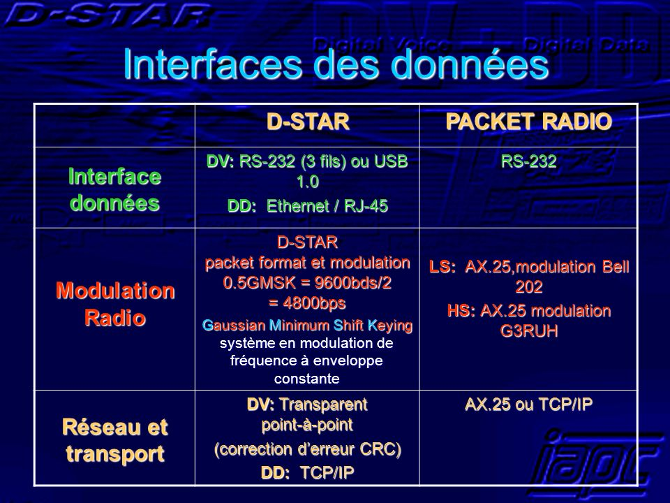Interfaces des données D-STAR PACKET RADIO Interface données DV: RS-232 (3 fils) ou USB 1.0 DD: Ethernet / RJ-45 RS-232 Modulation Radio D-STAR packet