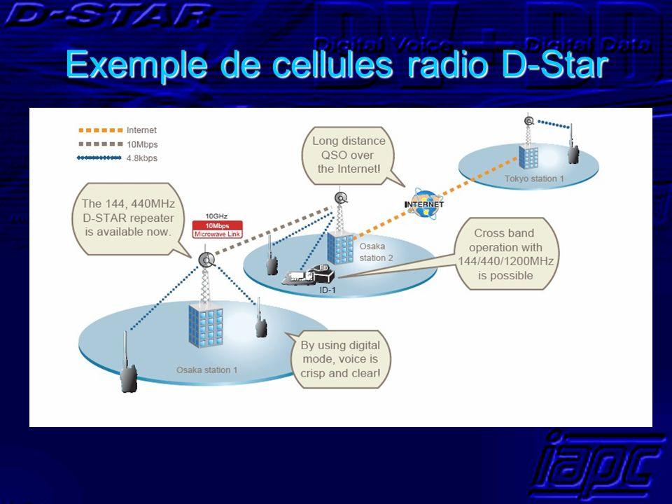 Exemple de cellules radio D-Star