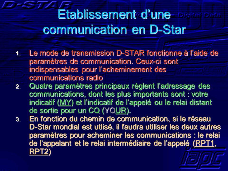 Etablissement dune communication en D-Star 1. Le mode de transmission D-STAR fonctionne à laide de paramètres de communication. Ceux-ci sont indispens