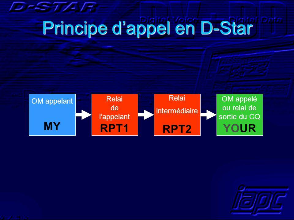 OM appelant MY Relai de lappelant RPT1 Relai intermédiaire RPT2 OM appelé ou relai de sortie du CQ YOUR Principe dappel en D-Star