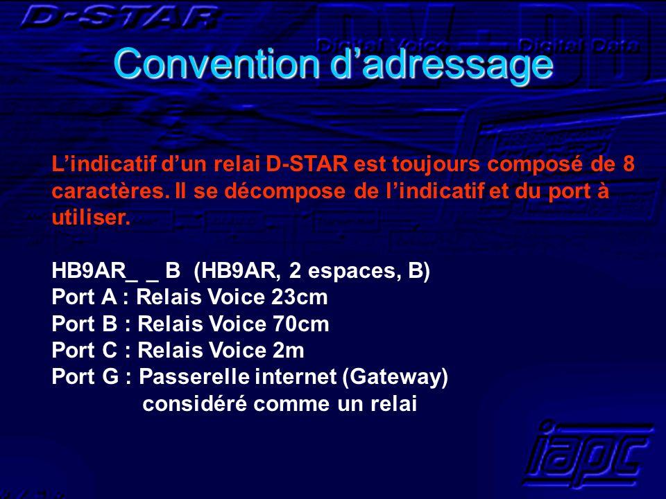 Convention dadressage Lindicatif dun relai D-STAR est toujours composé de 8 caractères. Il se décompose de lindicatif et du port à utiliser. HB9AR_ _