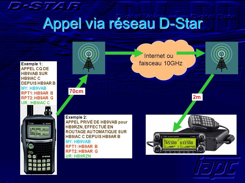 Appel via réseau D-Star Exemple 1: APPEL CQ DE HB9VAB SUR HB9IAC C DEPUIS HB9AR B MY: HB9VAB RPT1: HB9AR B RPT2: HB9AR G UR: /HB9IAC C Internet ou fai