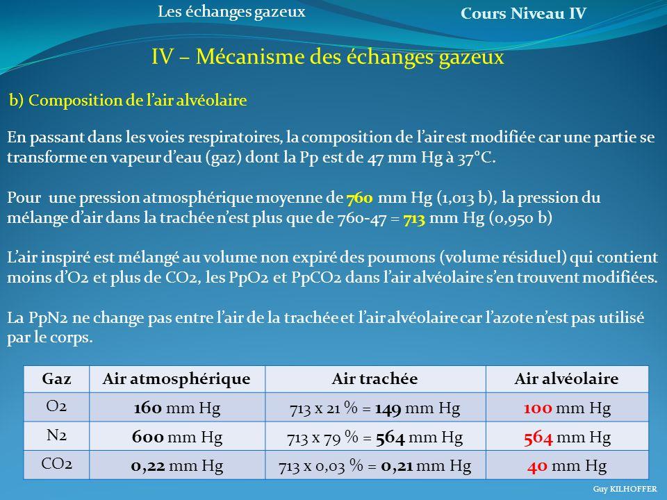 Cours Niveau IV Guy KILHOFFER Les échanges gazeux IV – Mécanisme des échanges gazeux En passant dans les voies respiratoires, la composition de lair e
