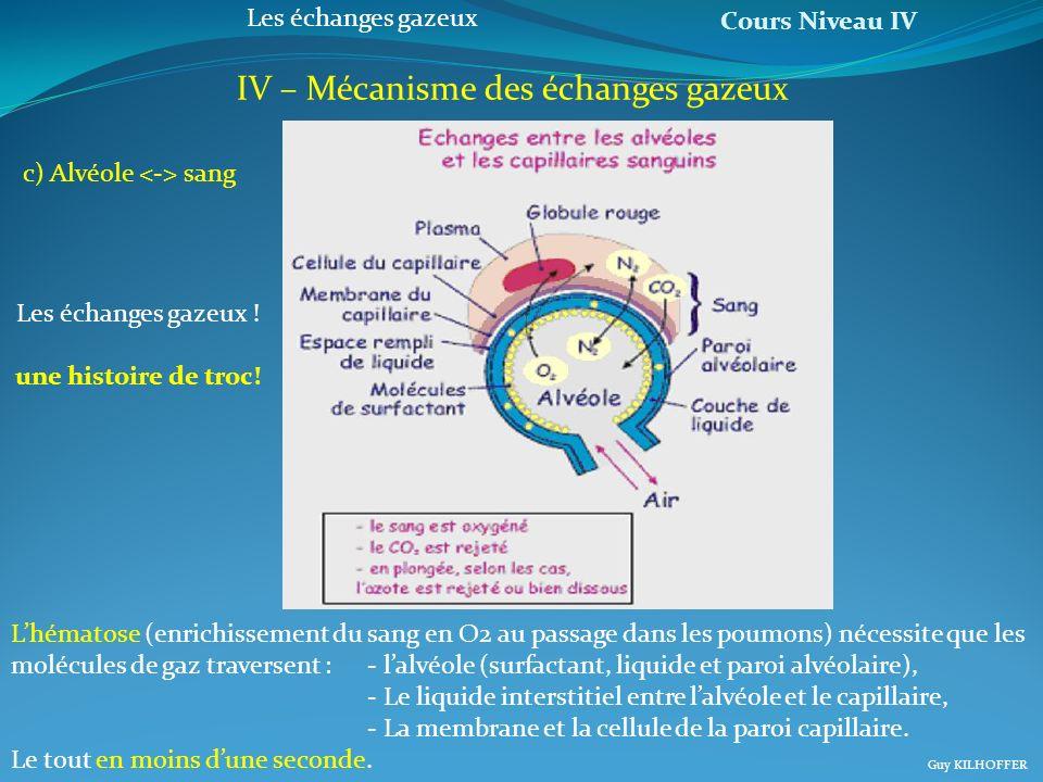Cours Niveau IV Guy KILHOFFER Les échanges gazeux IV – Mécanisme des échanges gazeux Lhématose (enrichissement du sang en O2 au passage dans les poumo