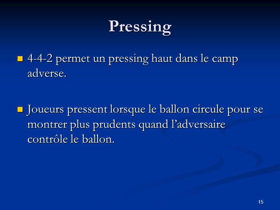 15 Pressing 4-4-2 permet un pressing haut dans le camp adverse. 4-4-2 permet un pressing haut dans le camp adverse. Joueurs pressent lorsque le ballon