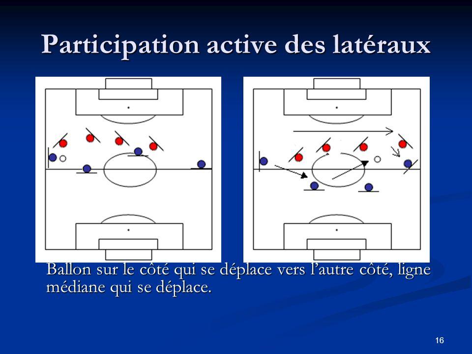 16 Participation active des latéraux Ballon sur le côté qui se déplace vers lautre côté, ligne médiane qui se déplace.