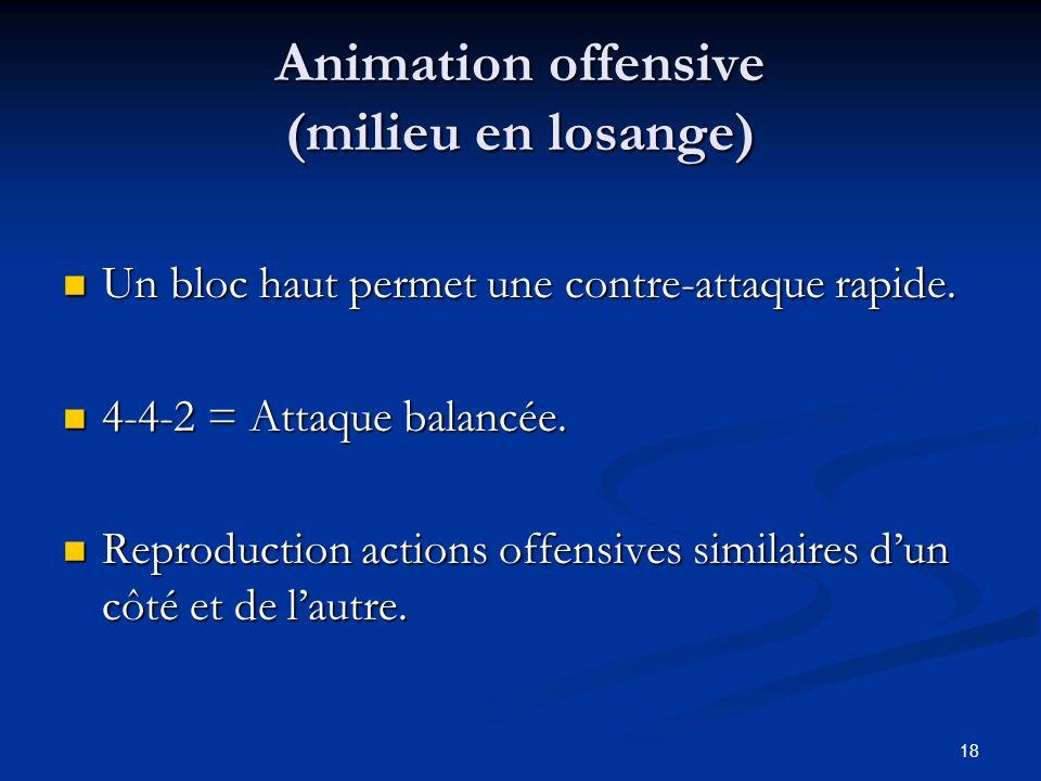 18 Animation offensive (milieu en losange) Un bloc haut permet une contre-attaque rapide. Un bloc haut permet une contre-attaque rapide. 4-4-2 = Attaq