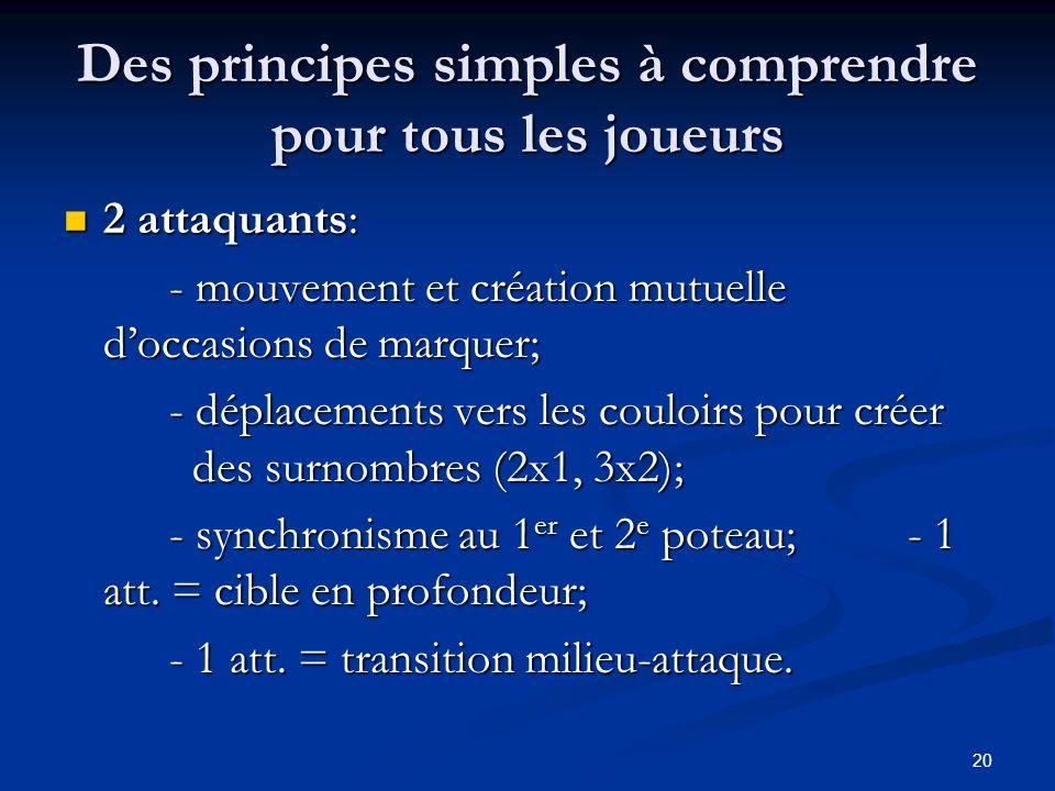 20 Des principes simples à comprendre pour tous les joueurs 2 attaquants: 2 attaquants: - mouvement et création mutuelle doccasions de marquer; - dépl
