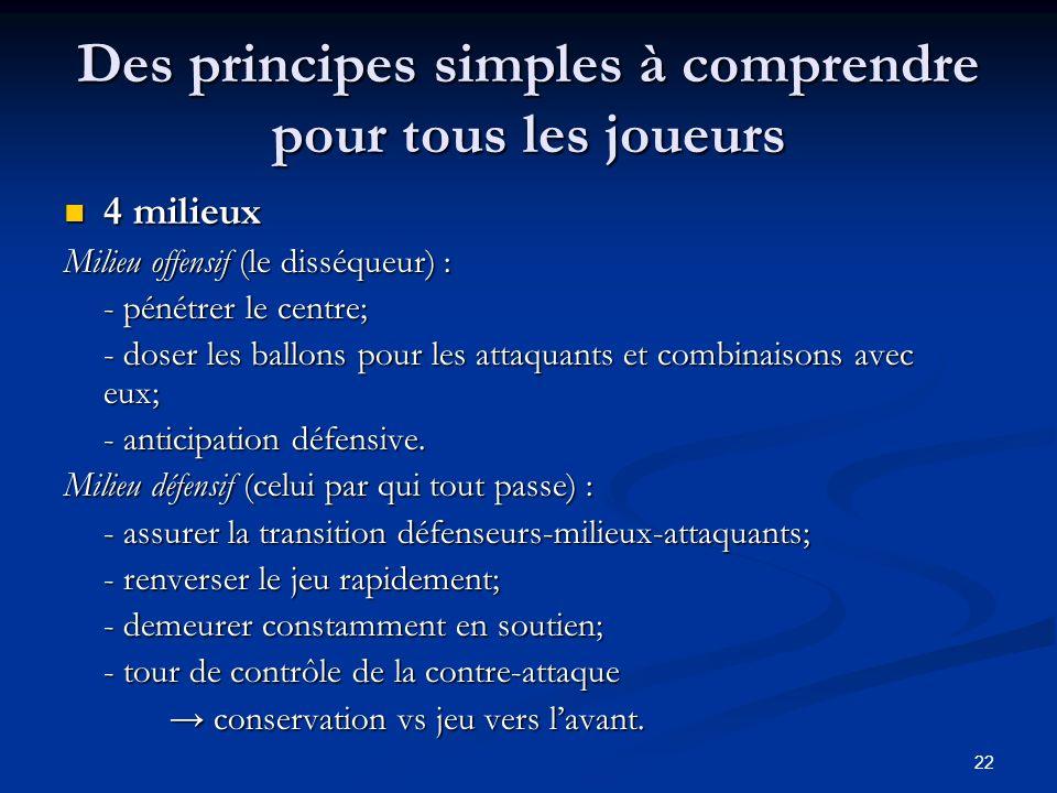 22 Des principes simples à comprendre pour tous les joueurs 4 milieux 4 milieux Milieu offensif (le disséqueur) : - pénétrer le centre; - doser les ba