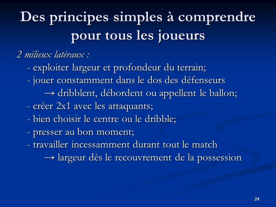 24 Des principes simples à comprendre pour tous les joueurs 2 milieux latéraux : - exploiter largeur et profondeur du terrain; - jouer constamment dan