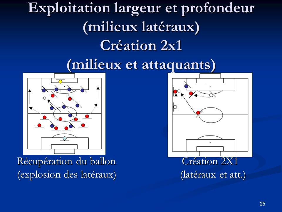 25 Exploitation largeur et profondeur (milieux latéraux) Création 2x1 (milieux et attaquants) Récupération du ballon Création 2X1 (explosion des latér