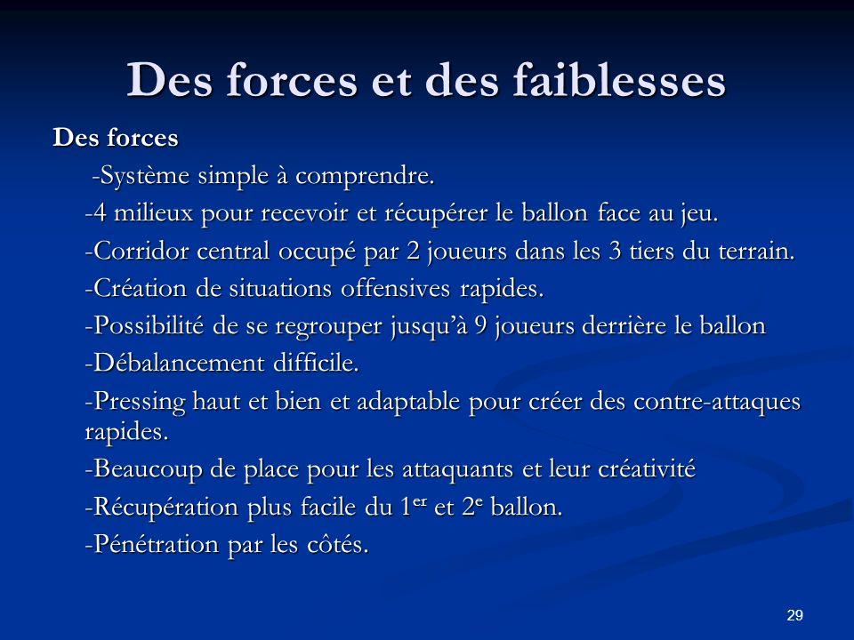 29 Des forces et des faiblesses Des forces -Système simple à comprendre. -Système simple à comprendre. -4 milieux pour recevoir et récupérer le ballon